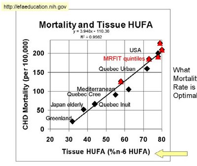 landis graph of hufa and mortality