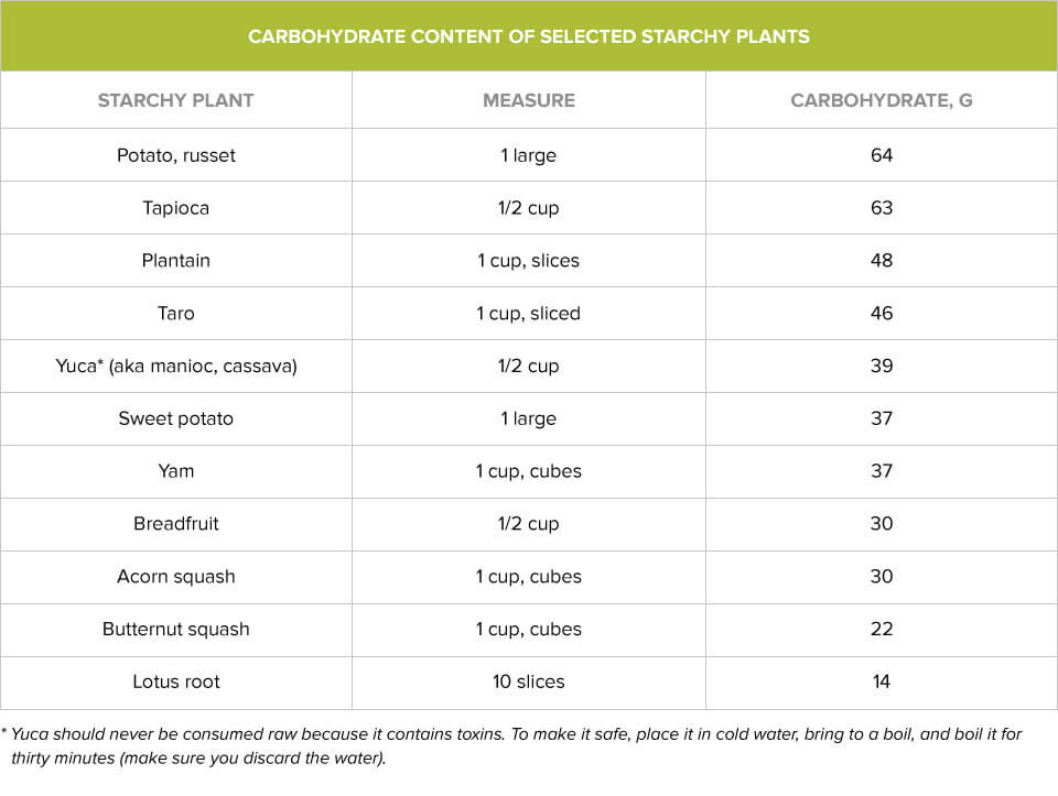 Carbohydrate-Content-of-Selected-Starchy-Plants