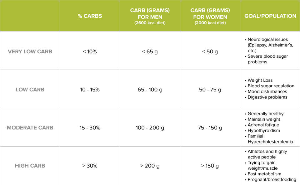 rdi carbohydrates calculator to lose weight