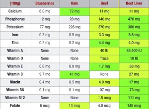 chart comparing nutrient content of liver, beef, kale & blueberries